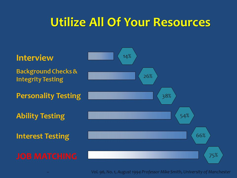 Utilize All Of Your Resources 75% 66% 54% 38% 26% 14% Interview Background Checks & Integrity Testing Personality Testing Ability Testing Interest Testing JOB MATCHING – Psychological Bulletin Vol.