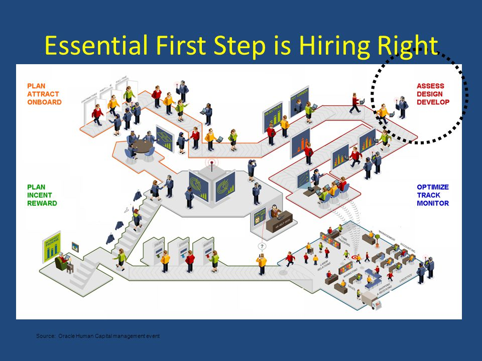 Source: Oracle Human Capital management event Essential First Step is Hiring Right