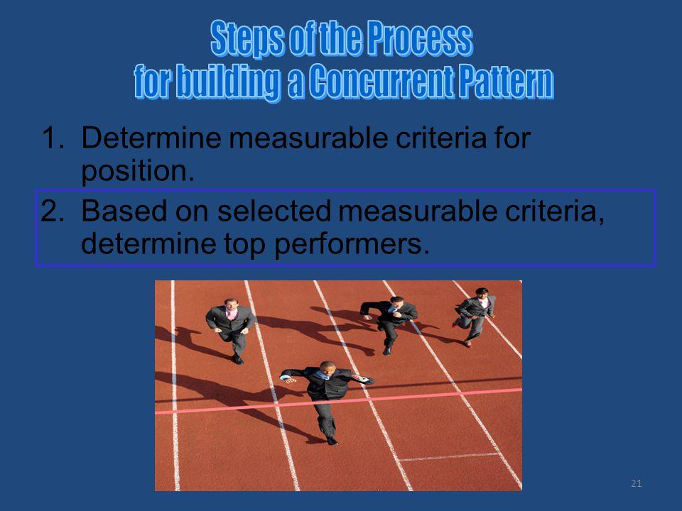 21 1.Determine measurable criteria for position. 2.Based on selected measurable criteria, determine top performers.