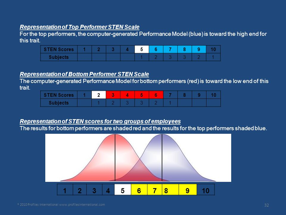 Representation of Top Performer STEN Scale For the top performers, the computer-generated Performance Model (blue) is toward the high end for this tra