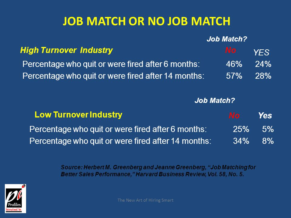 The New Art of Hiring Smart JOB MATCH OR NO JOB MATCH Low Turnover Industry – Sample Size: 5,941 Percentage who quit or were fired after 6 months:25%5
