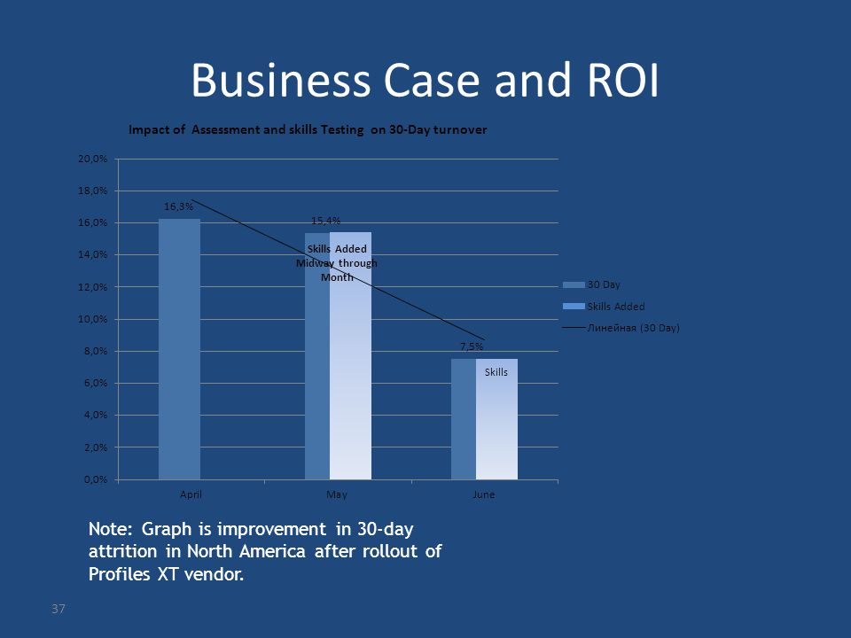 37 Business Case and ROI Note: Graph is improvement in 30-day attrition in North America after rollout of Profiles XT vendor.