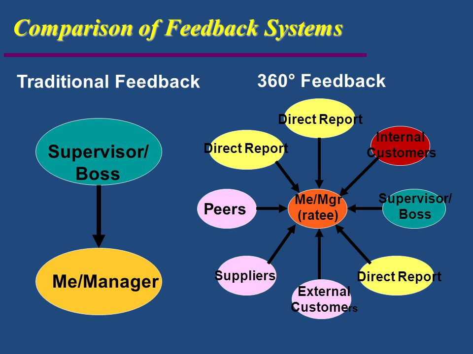Internal Customers Direct Report External Custome rs Suppliers Peers Me/Mgr (ratee) Supervisor/ Boss Supervisor/ Boss Me/Manager Comparison of Feedbac