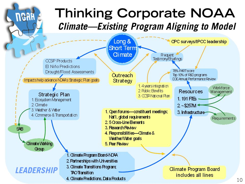 10 LEADERSHIP Thinking Corporate NOAA Climate—Existing Program Aligning to Model