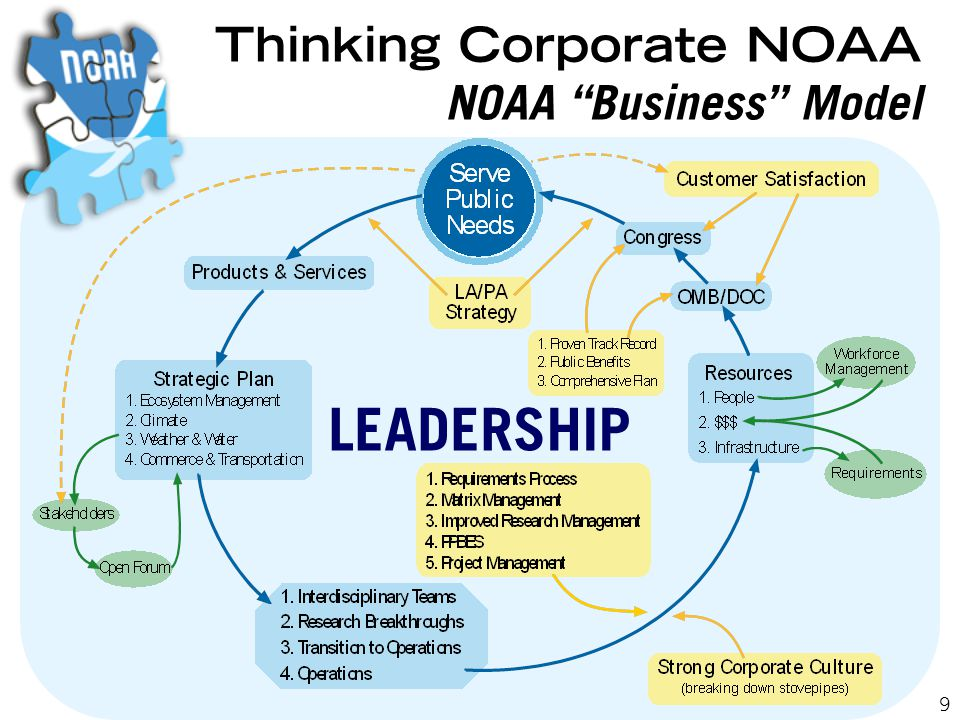 9 Thinking Corporate NOAA NOAA Business Model LEADERSHIP