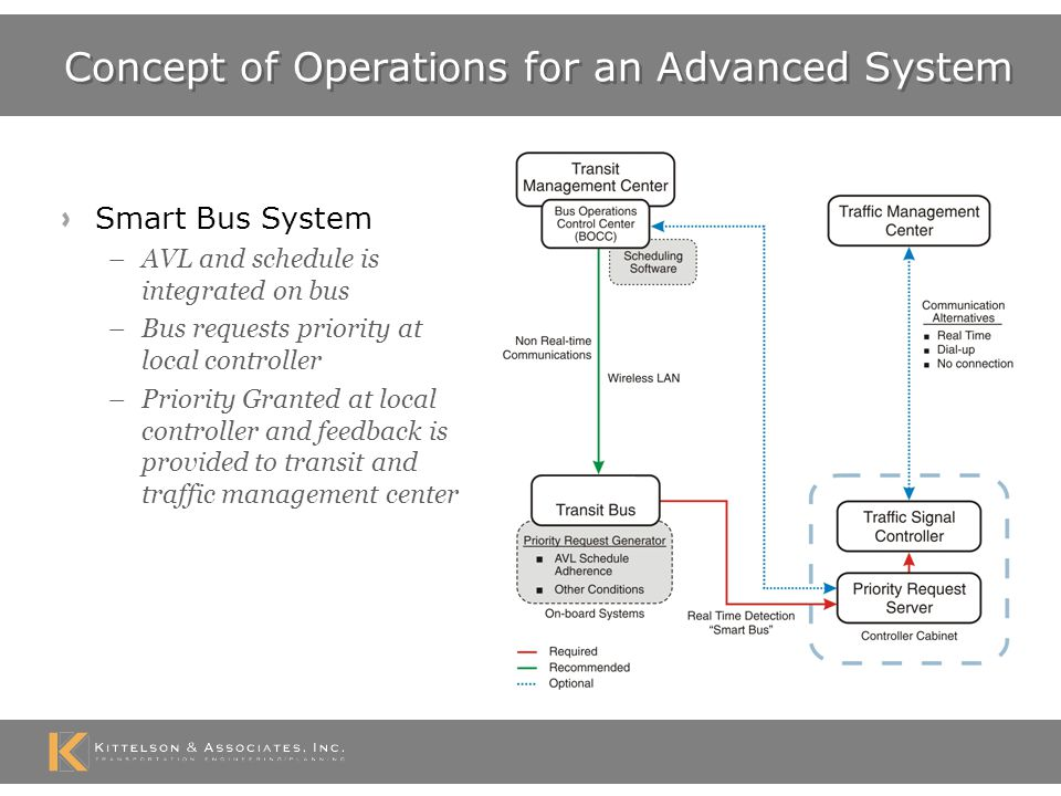 Future Approach to TSP Messages Assess bus stop location Determine traffic signal capabilities –Measure traffic conditions to affect plan –Measure transit conditions (late, etc?) Set detection range in field based on estimate of speed –Base detection range on actual or anticipated speed –Use estimation of queuing –Update message to confirm arrival