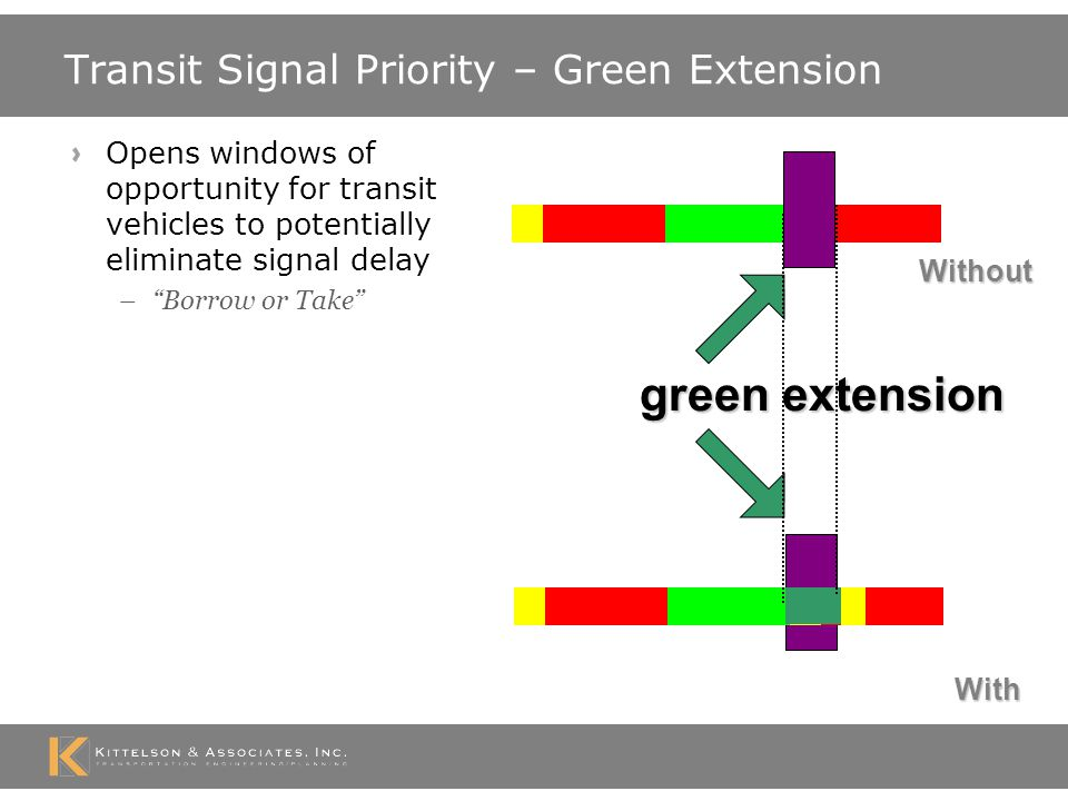 Transit Signal Priority – Red Truncation Opens windows of opportunity for transit vehicles to reduce signal delay Signal controllers have different levels of functionality red truncation With Without