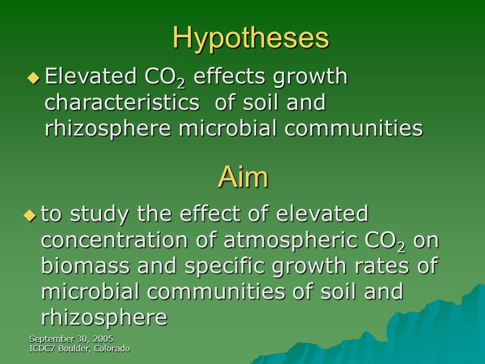 September 30, 2005 ICDC7 Boulder, Colorado Atmospheric CO 2 effect on SIGR: soil under cottonwood tree (Populus deltoides) CO 2 conc.