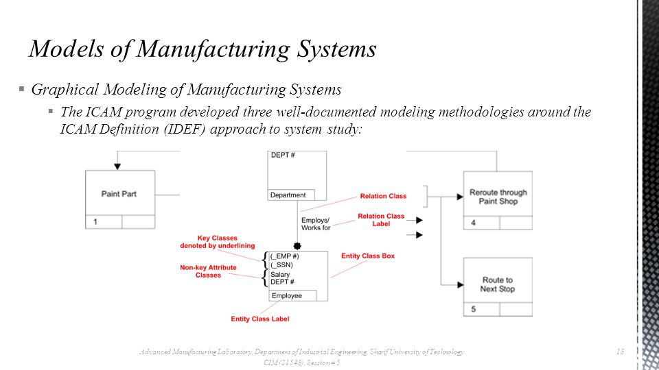  Graphical Modeling of Manufacturing Systems  The ICAM program developed three well-documented modeling method­ologies around the ICAM Definition (IDEF) approach to system study: Advanced Manufacturing Laboratory, Department of Industrial Engineering, Sharif University of Technology CIM (21548), Session # 5 18