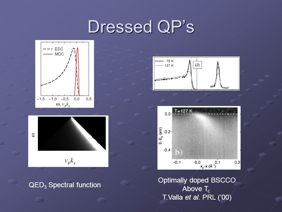 Dressed QP's QED 3 Spectral function Optimally doped BSCCO Above T c T.Valla et al. PRL ('00)