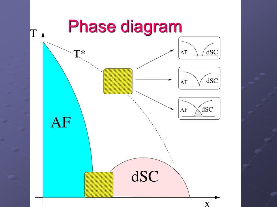 Phase diagram AF