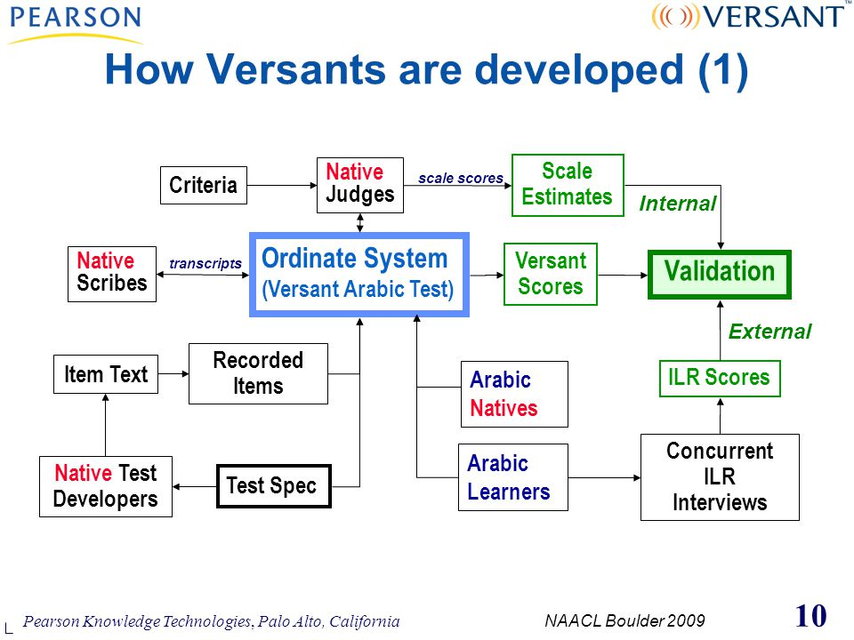 versant writing test