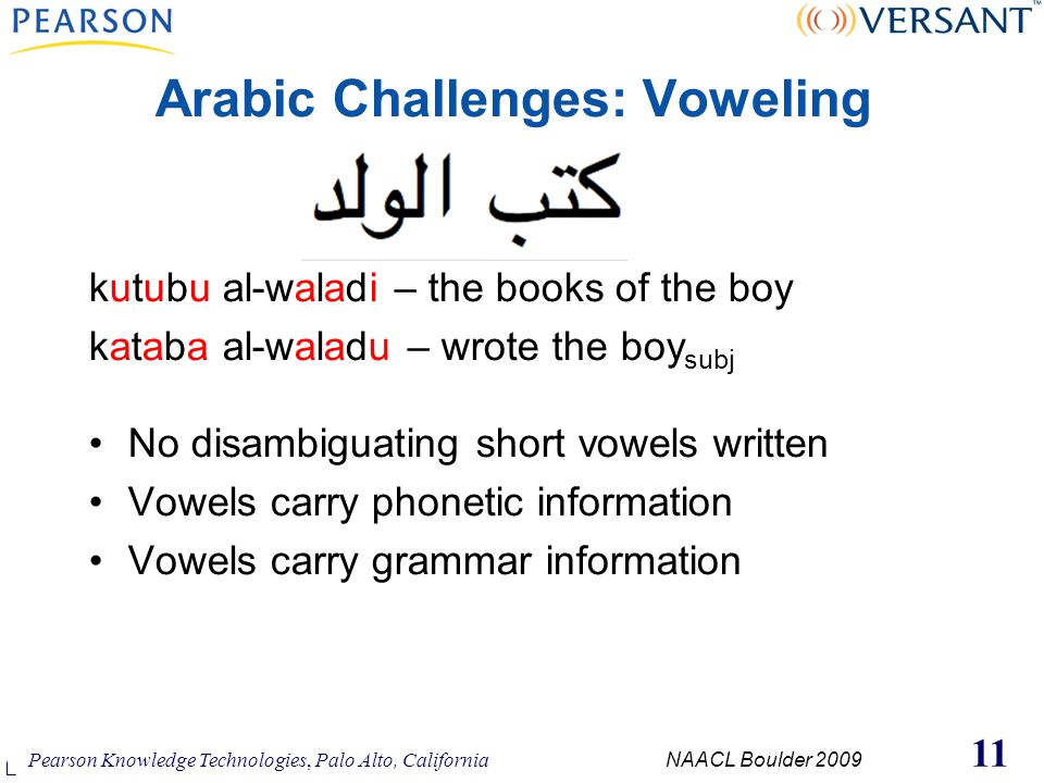 Pearson Knowledge Technologies, Palo Alto, California NAACL Boulder 2009 11 kutubu al-waladi – the books of the boy kataba al-waladu – wrote the boy subj No disambiguating short vowels written Vowels carry phonetic information Vowels carry grammar information Arabic Challenges: Voweling