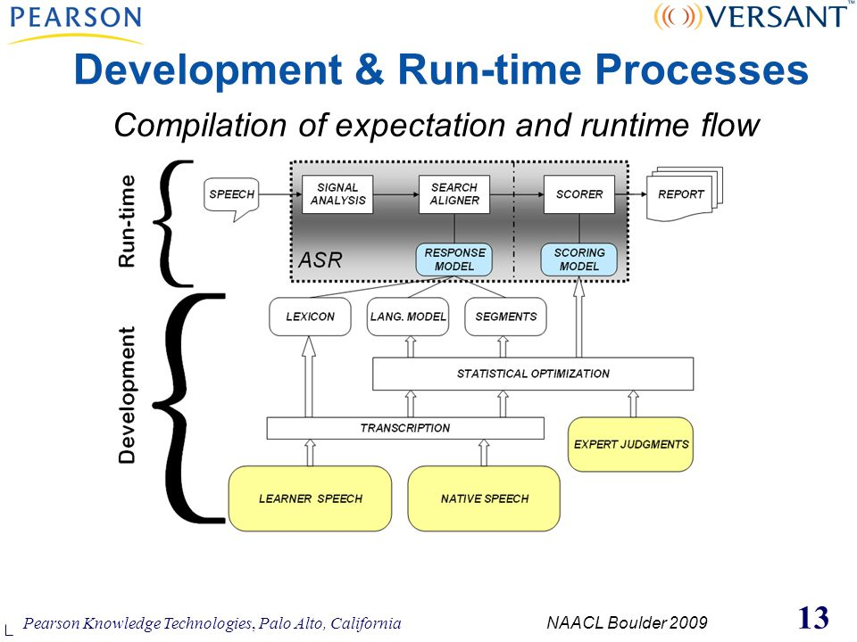 Pearson Knowledge Technologies, Palo Alto, California NAACL Boulder 2009 13 Development & Run-time Processes Compilation of expectation and runtime flow