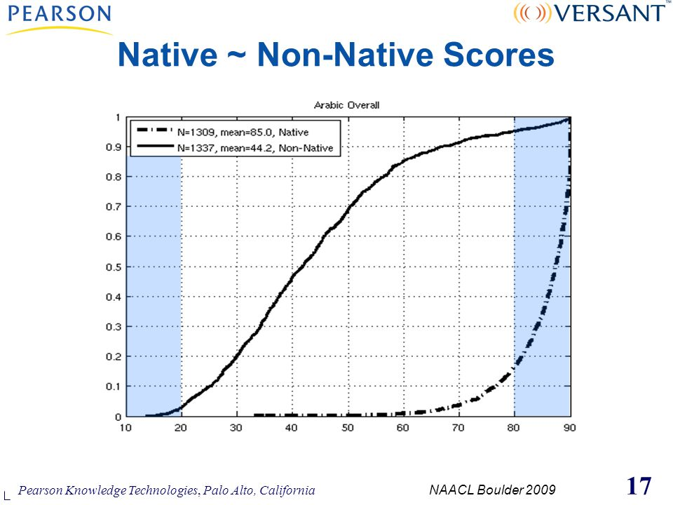 Pearson Knowledge Technologies, Palo Alto, California NAACL Boulder 2009 17 Native ~ Non-Native Scores