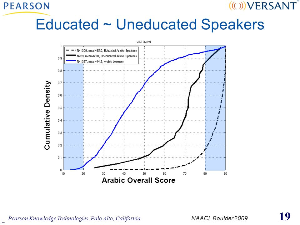 Pearson Knowledge Technologies, Palo Alto, California NAACL Boulder 2009 19 Educated ~ Uneducated Speakers Cumulative Density Arabic Overall Score