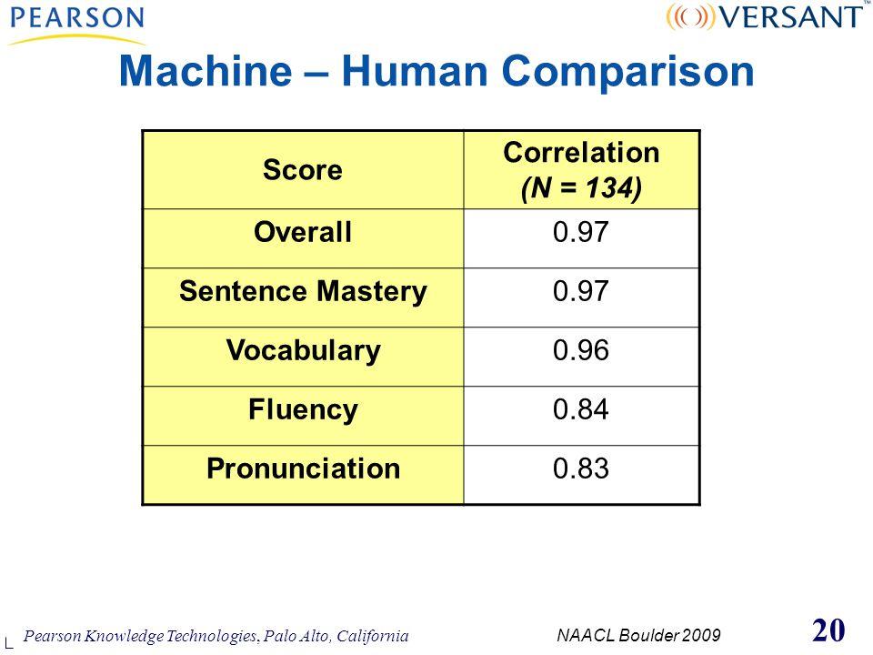 Pearson Knowledge Technologies, Palo Alto, California NAACL Boulder 2009 20 Machine – Human Comparison Score Correlation (N = 134) Overall0.97 Sentenc