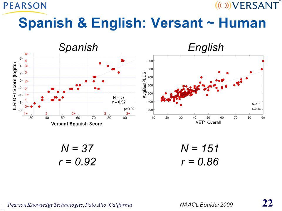 Pearson Knowledge Technologies, Palo Alto, California NAACL Boulder 2009 22 Spanish & English: Versant ~ Human ILR OPI Score (logits) Versant Spanish