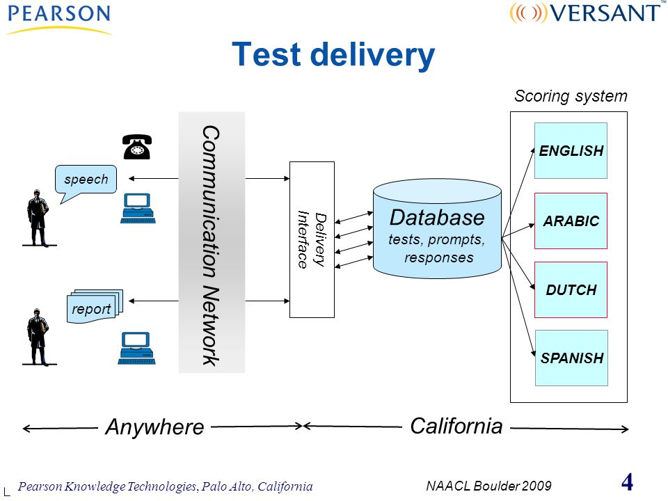 Pearson Knowledge Technologies, Palo Alto, California NAACL Boulder 2009 4 Test delivery Database tests, prompts, responses ENGLISH SPANISH DUTCH speech report Communication Network Delivery Interface California Anywhere Scoring system ARABIC
