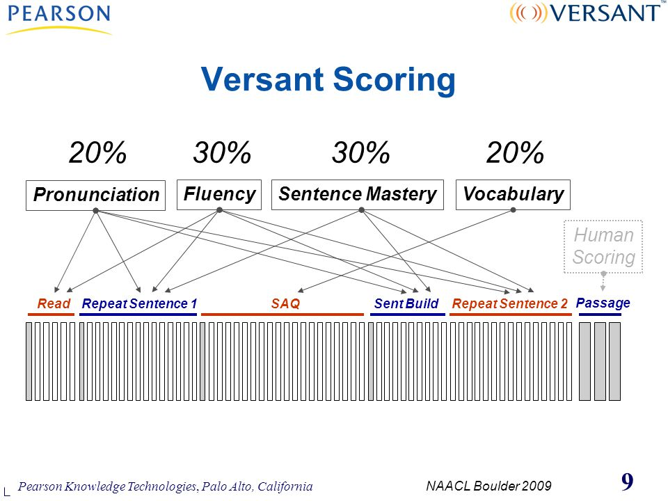 Pearson Knowledge Technologies, Palo Alto, California NAACL Boulder 2009 9 Versant Scoring ReadRepeat Sentence 1Sent BuildRepeat Sentence 2SAQ Passage Human Scoring VocabularySentence MasteryFluency Pronunciation 20%30% 20%