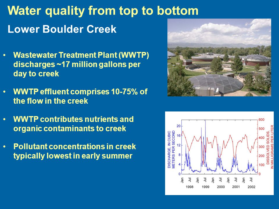 Wastewater Treatment Plant (WWTP) discharges ~17 million gallons per day to creek WWTP effluent comprises 10-75% of the flow in the creek WWTP contributes nutrients and organic contaminants to creek Pollutant concentrations in creek typically lowest in early summer Water quality from top to bottom Lower Boulder Creek
