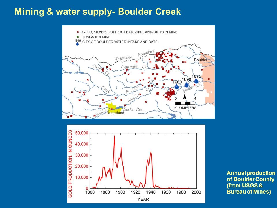 Mining & water supply- Boulder Creek Annual production of Boulder County (from USGS & Bureau of Mines)