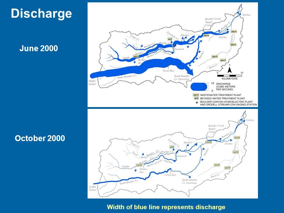 June 2000 Discharge October 2000 Width of blue line represents discharge