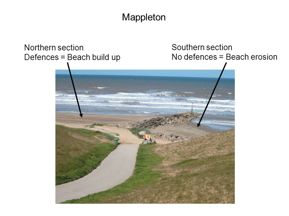 Mappleton Northern section Defences = Beach build up Southern section No defences = Beach erosion