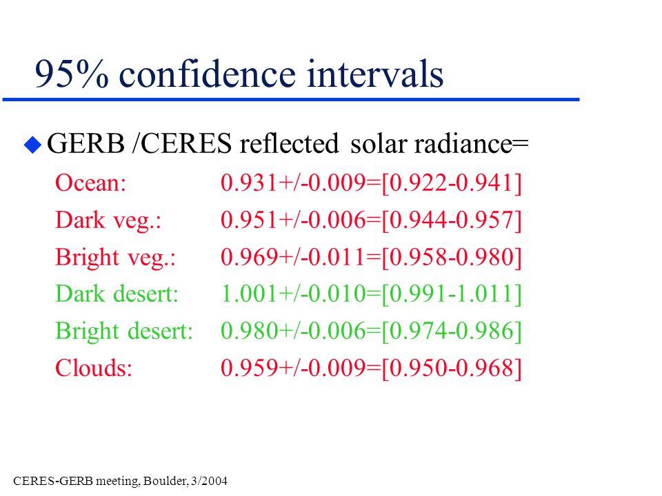 95% confidence intervals u GERB /CERES reflected solar radiance= Ocean: 0.931+/-0.009=[0.922-0.941] Dark veg.:0.951+/-0.006=[0.944-0.957] Bright veg.:0.969+/-0.011=[0.958-0.980] Dark desert:1.001+/-0.010=[0.991-1.011] Bright desert:0.980+/-0.006=[0.974-0.986] Clouds:0.959+/-0.009=[0.950-0.968]