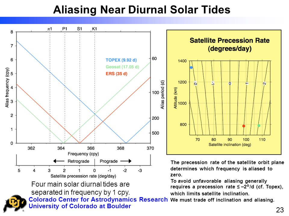 University of Colorado at Boulder Colorado Center for Astrodynamics Research 23 Four main solar diurnal tides are separated in frequency by 1 cpy.