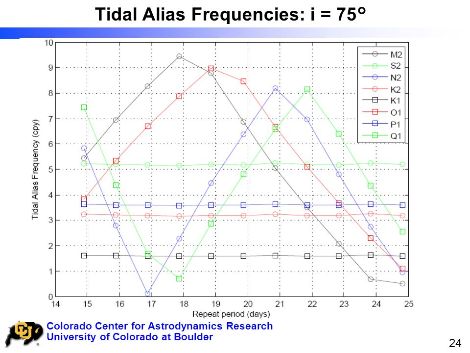 University of Colorado at Boulder Colorado Center for Astrodynamics Research 24 Tidal Alias Frequencies: i = 75°