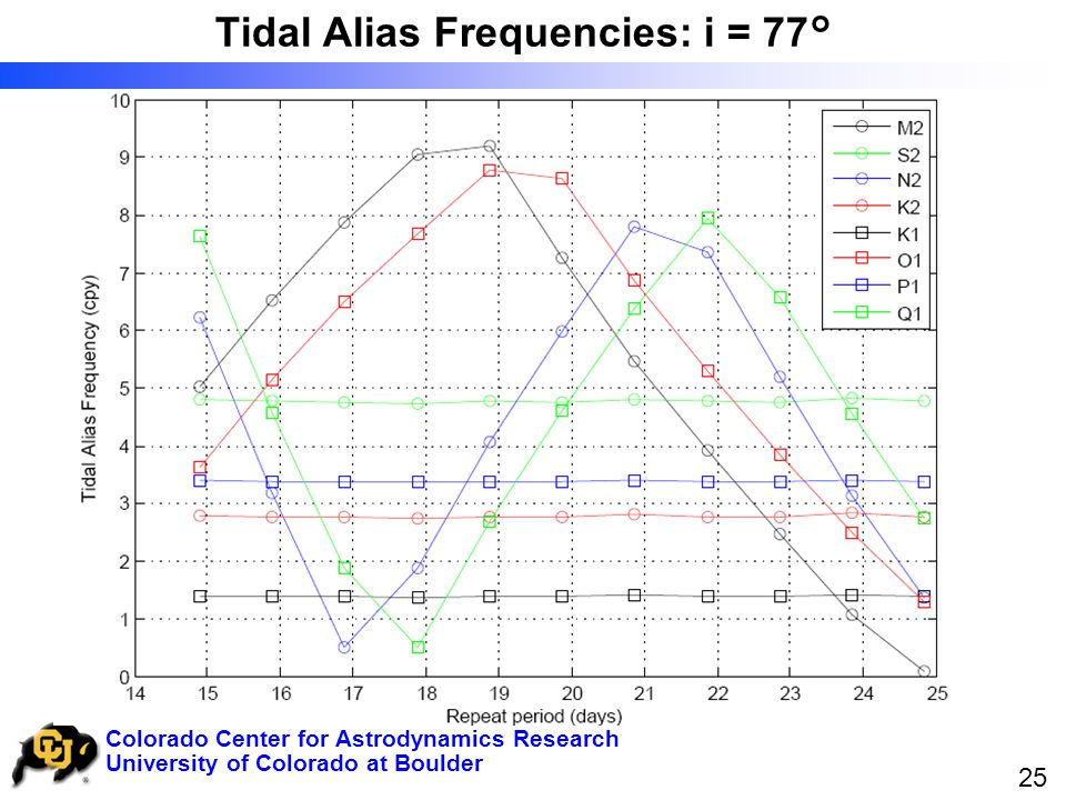 University of Colorado at Boulder Colorado Center for Astrodynamics Research 25 Tidal Alias Frequencies: i = 77°