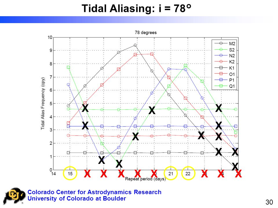 University of Colorado at Boulder Colorado Center for Astrodynamics Research 30 Tidal Aliasing: i = 78° X X X X X X X X X X X X X X X X X X X X X