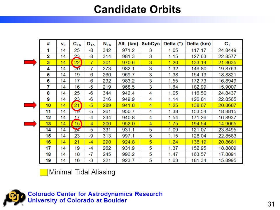 University of Colorado at Boulder Colorado Center for Astrodynamics Research 31 Candidate Orbits Minimal Tidal Aliasing