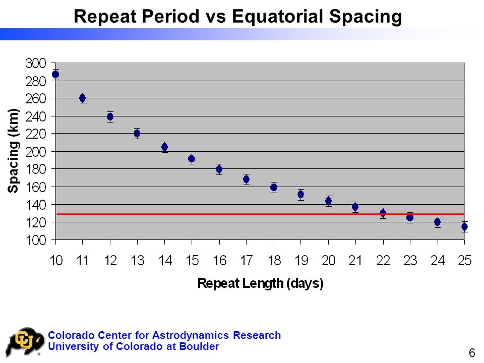 University of Colorado at Boulder Colorado Center for Astrodynamics Research 6 Repeat Period vs Equatorial Spacing