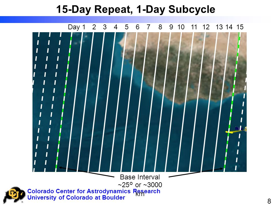 University of Colorado at Boulder Colorado Center for Astrodynamics Research 8 15-Day Repeat, 1-Day Subcycle Base Interval ~25° or ~3000 km 256789103411Day 114131215