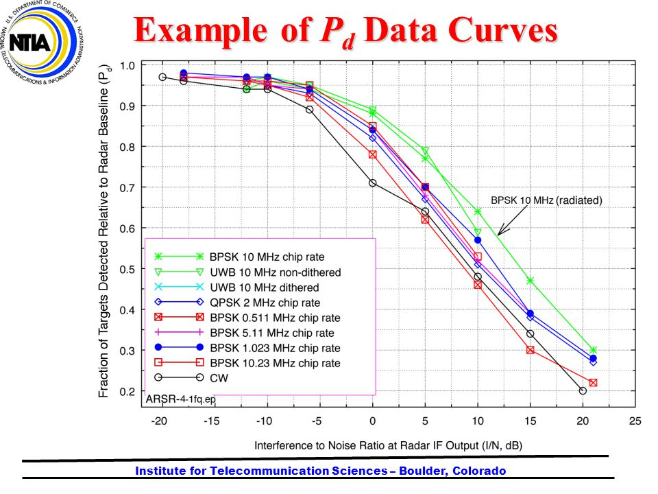 Institute for Telecommunication Sciences – Boulder, Colorado Example of P d Data Curves