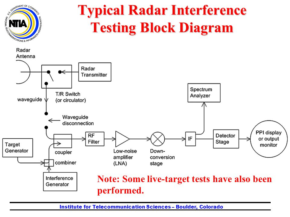 Institute for Telecommunication Sciences – Boulder, Colorado Typical Radar Interference Testing Block Diagram Note: Some live-target tests have also b