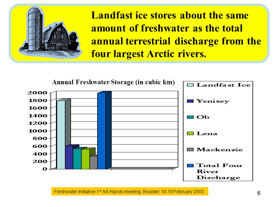 Freshwater Initiative 1 st All-Hands meeting, Boulder, 18-19 February 2003 6 Annual Freshwater Storage (in cubic km) Landfast ice stores about the same amount of freshwater as the total annual terrestrial discharge from the four largest Arctic rivers.