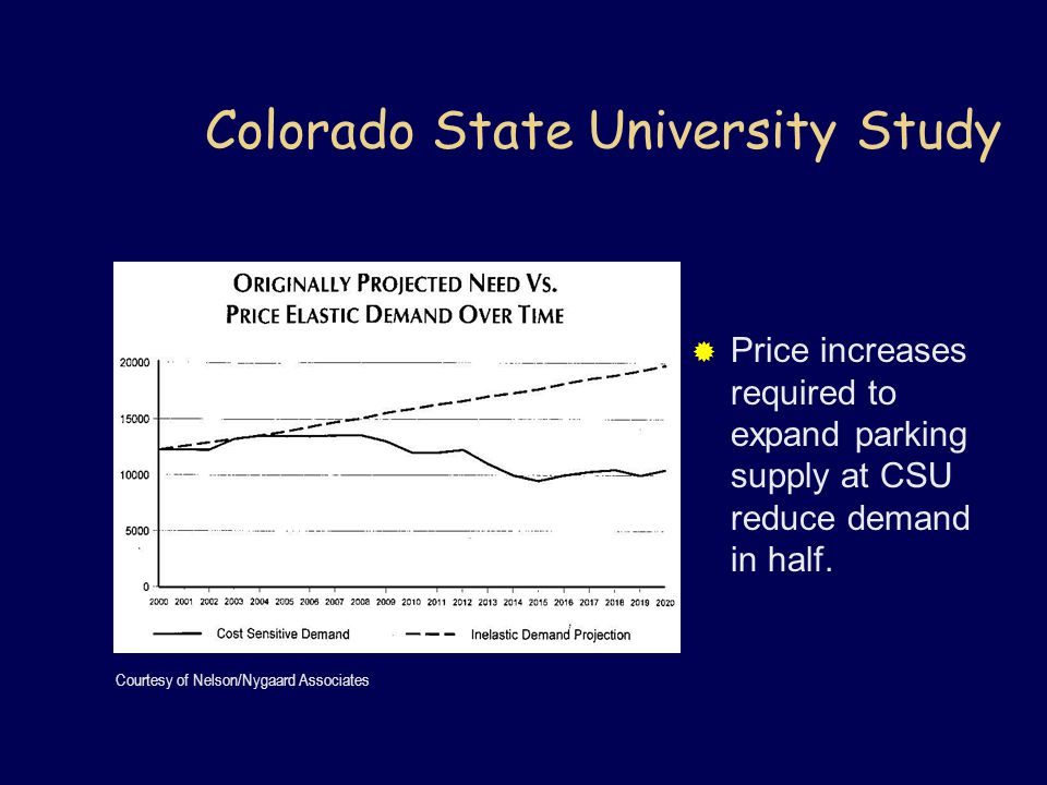 Colorado State University Study Courtesy of Nelson/Nygaard Associates  Price increases required to expand parking supply at CSU reduce demand in half.
