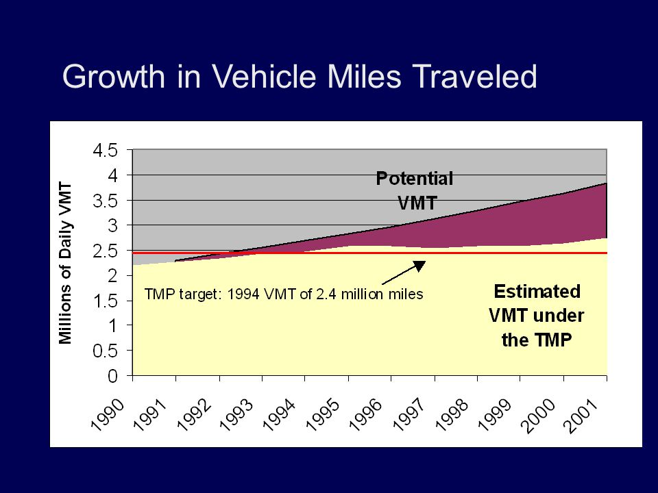 Growth in Vehicle Miles Traveled