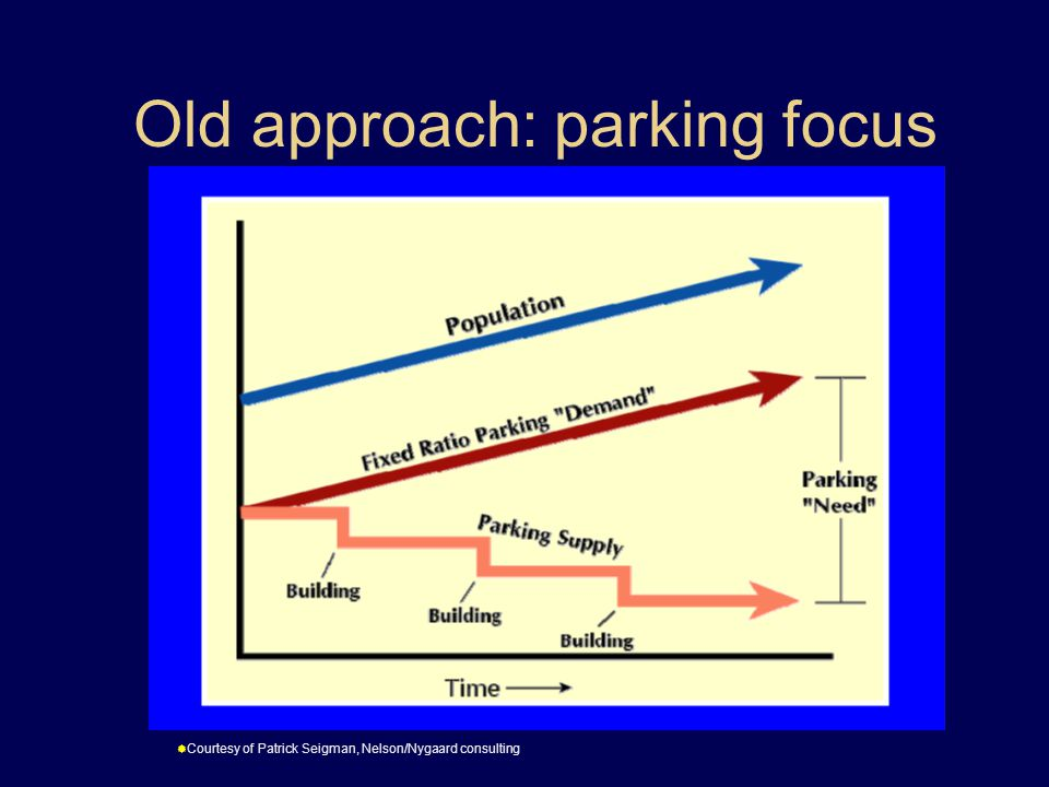 Old approach: parking focus  Courtesy of Patrick Seigman, Nelson/Nygaard consulting