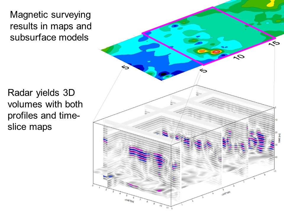 Magnetic surveying results in maps and subsurface models Radar yields 3D volumes with both profiles and time- slice maps
