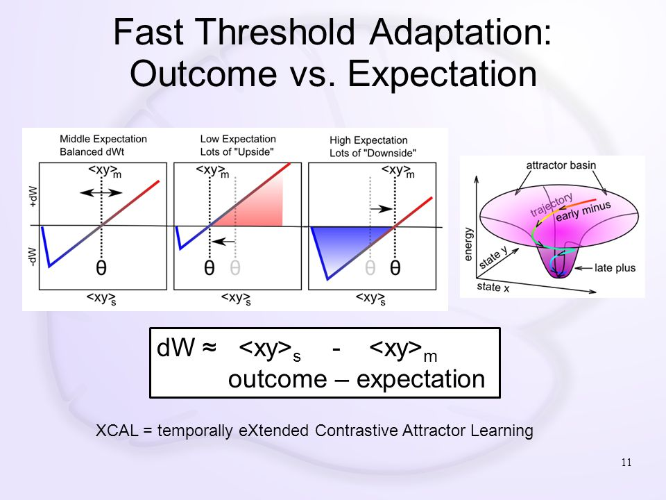 Fast Threshold Adaptation: Outcome vs. Expectation dW ≈ s - m outcome – expectation 11 XCAL = temporally eXtended Contrastive Attractor Learning