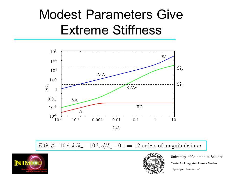 University of Colorado at Boulder Center for Integrated Plasma Studies http://cips.colorado.edu/ Modest Parameters Give Extreme Stiffness E.G.