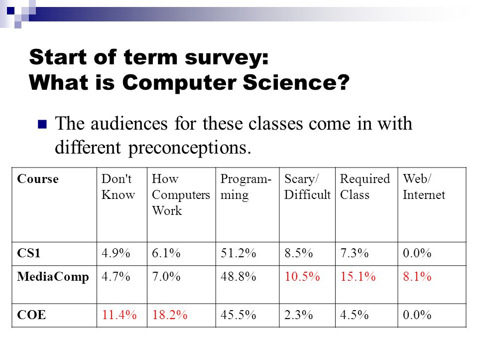 Start of term survey: What is Computer Science.