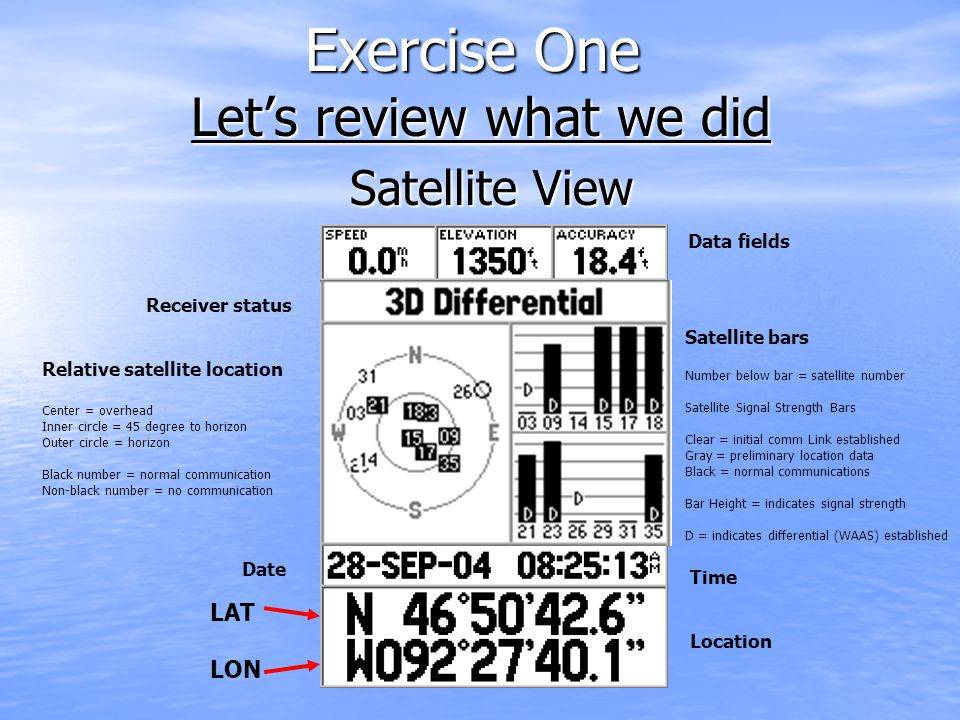 Exercise One Let's review what we did Date Time Location Satellite bars Number below bar = satellite number Satellite Signal Strength Bars Clear = initial comm Link established Gray = preliminary location data Black = normal communications Bar Height = indicates signal strength D = indicates differential (WAAS) established Relative satellite location Center = overhead Inner circle = 45 degree to horizon Outer circle = horizon Black number = normal communication Non-black number = no communication Receiver status Data fields LAT LON Satellite View