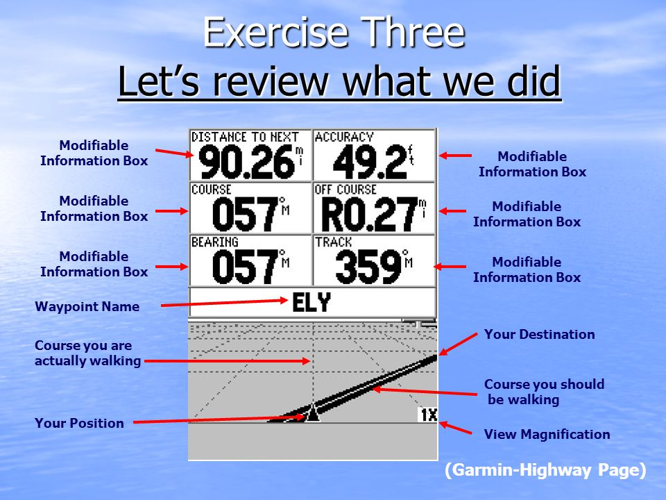 (Garmin-Highway Page) Exercise Three Let's review what we did Modifiable Information Box Waypoint Name Course you should be walking Your Position View Magnification Course you are actually walking Your Destination Modifiable Information Box Modifiable Information Box Modifiable Information Box Modifiable Information Box Modifiable Information Box