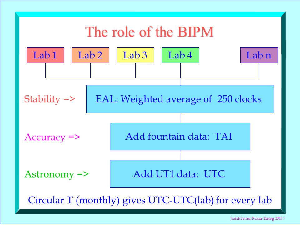 Judah Levine, Pulsar-Timing-2005: 7 The role of the BIPM Lab 1Lab 2Lab 3Lab 4Lab n EAL: Weighted average of 250 clocks Circular T (monthly) gives UTC-UTC(lab) for every lab Add fountain data: TAI Add UT1 data: UTC Stability => Accuracy => Astronomy =>