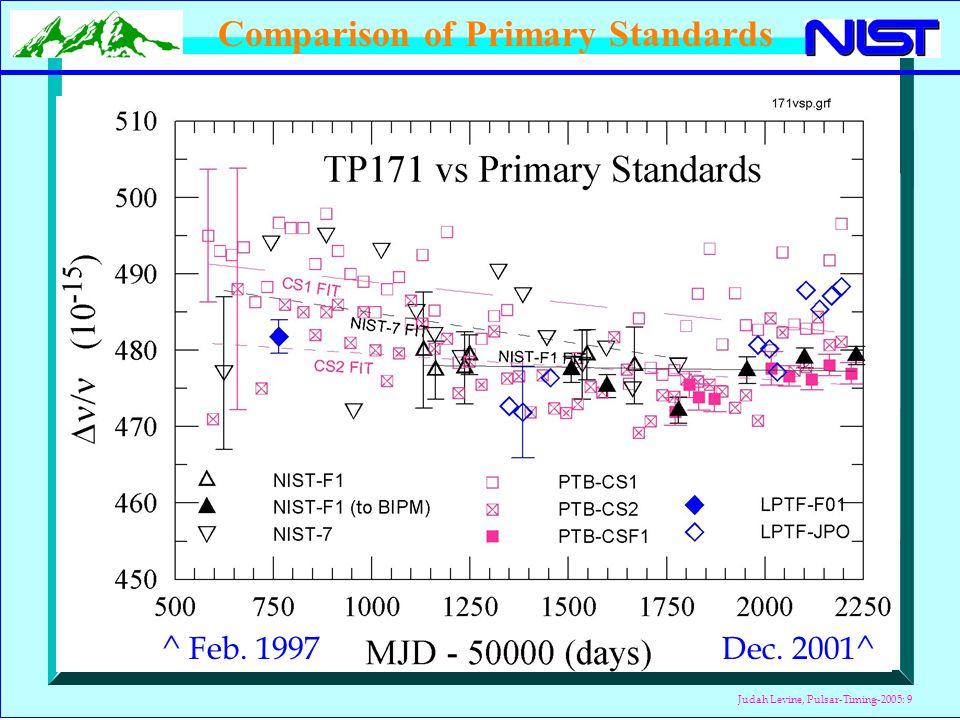 Judah Levine, Pulsar-Timing-2005: 10 (MJD = Modified Julian Date)